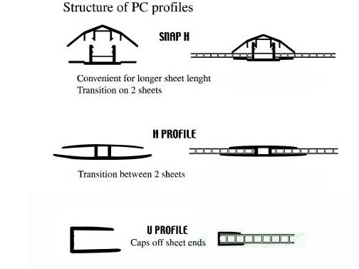 Polycarbonate profiles 22